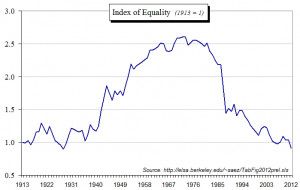 ... , than the 1 percent — in other words, income equality improved