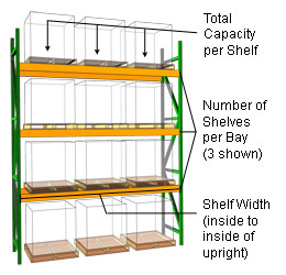 Determine how wide your shelves need to be based on the measurements ...