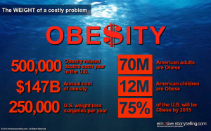 childhood obesity statistics 2013