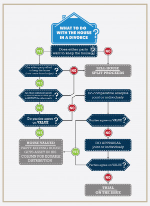 What to Do With Your House in a Divorce Case [Infographic]