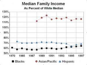Racial Inequality U. s. racial inequality in