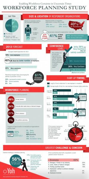 Workforce Infographic: Workforce Planning Study - ComplianceandSafety ...