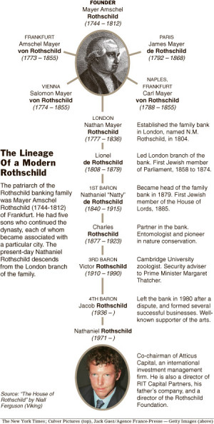 Amschel Rothschild, the man who many people believed was in line to ...