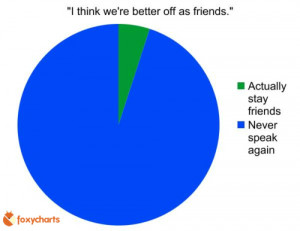 better off as friends funny graph1 Funny Graphs Explain What We All ...