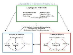 Balanced Literary Framework