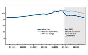 IIHS Washington DUI Recidivism Graph