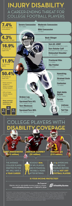Injury Disability: A Career-Ending Threat for College Football Players