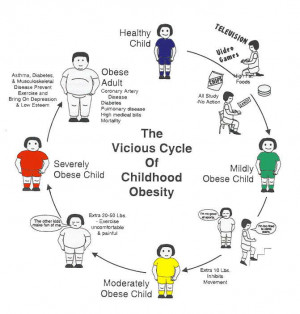 The vicious cycle of childhood obesity;http://www.knowabouthealth.com ...