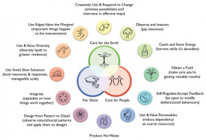 The ethical foundation of permaculture (centre) guides the use of ...