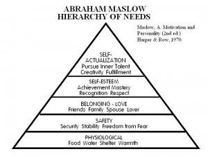 Figure 1. Maslow's hierarchy of human needs. (From Maslow, A. (1970 ...