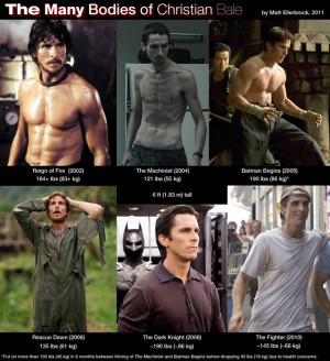 Christian Bale's Muscle Gains and Weight Losses