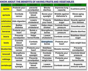and vegetables… Health Benefits of eating fruits and vegetables ...