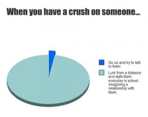 When you have a crush on someone. Go up and try to talk to them. Lurk ...
