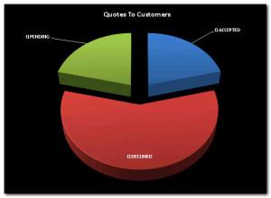 Customer Service Repair Price List Picture