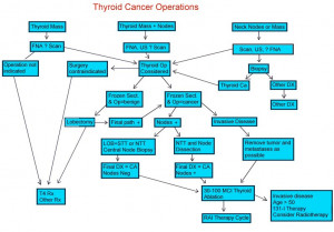 Thyroid Cancer Operations