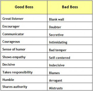 Good boss vs bad boss traits. Work on being the good boss; be a better ...