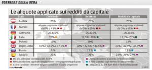 ... chiarezza sulla tassazione del capital gain-aliquote-capital-gain.jpg