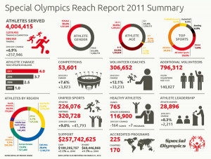 Special Olympics Reach Report 2011 Summary (Source: Special Olympics )