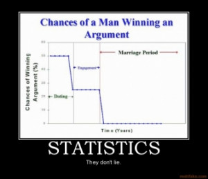 STATISTICS - They don't lie.