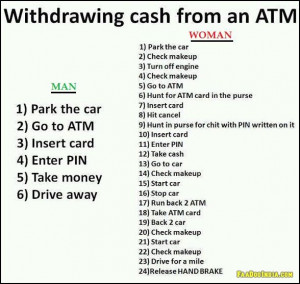 Comparison between Man and Woman on withdrawing cash from an ATM