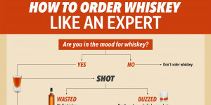 flowchart-how-to-order-whiskey-like-a-pro.jpg
