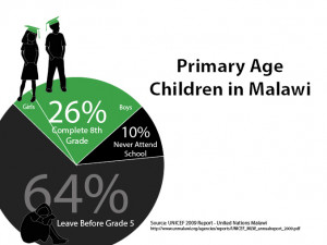 Only 26% of children in Malawi complete 8th grade. Source: UNICEF 2009 ...