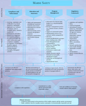 The Marine Safety Programs Logic Model Lists High picture