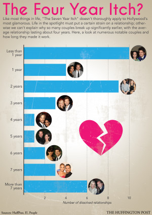 Celebrity Relationships: Does The '7 Year Itch' Apply To Hollywood ...