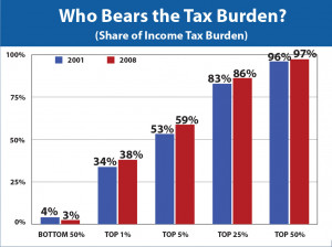 Taxes - Who Bears the Tax Burden