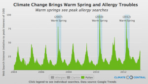 allergy related google search trends show how the timing of allergy ...