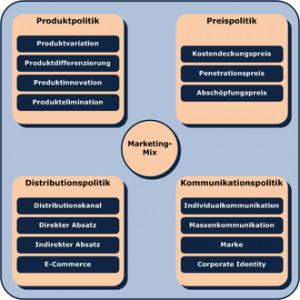 Die vier Instrumente des Marketing-Mixes: Produktpolitik, Preispolitik ...