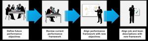 change-management-methodology-effective-performance-management.png