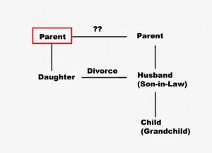 Adoptions Foster Parent/Child relationships Grandparent raising ...