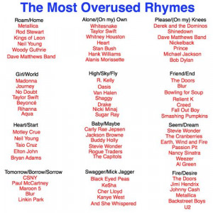 Most Overused Rhymes...notice Zeppelin and Collective Soul aren't ...