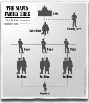 home mafia rules mafia family tree photos