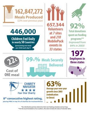 ... hunger hungry Christian Organization Nonprofit awareness