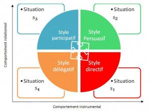 Hersey Blanchard Situational Leadership Style