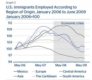 ... American immigrants were affected the most by the economic crisis