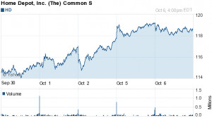 Home Depot Stock (HD) - Buy, Hold or Sell? Chart, News, Strategies ...