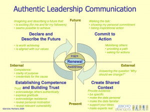 Authentic Leadership Communication