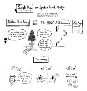 ... Sarah Kay on spoken word poetry, also known as performance poetry