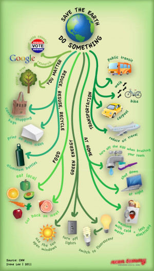 Infographic of easy ways to make every day Earth Day (by Irene Lee)