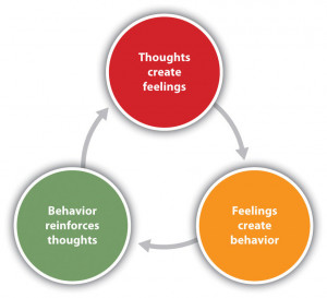 ... Cognitive Behavioural Therapy (CBT) combines cognitive and behavioural