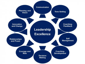 Top 10 Characteristics Of A Good Leader