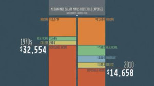 17 Mar 2014: Robert Reich and Inequality for All