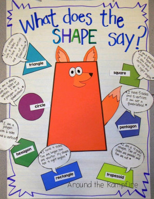 gave each group a speech bubble with dialogue that described a shape ...