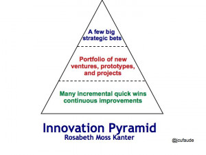 Creating an Innovation Pyramid or Portfolio