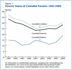 Villainous Company: Child Support/Custody Facts & Figures