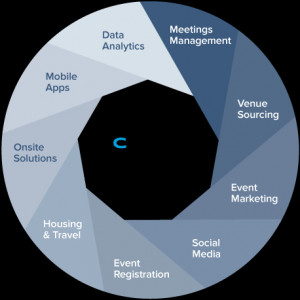 for the entire event lifecycle cvent delivers the meetings and events ...