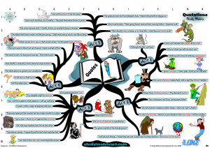 King Lear – Mind Map of Important Quotes